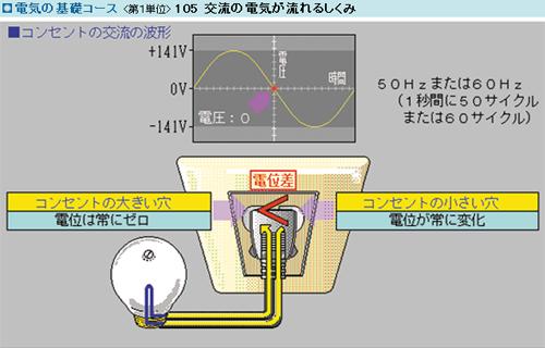 電気の基礎コース サムネイル