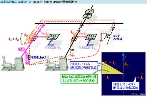 電気設備の基礎コース サムネイル
