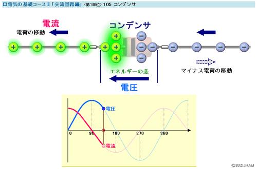 電気の基礎コースII(交流回路編) サムネイル
